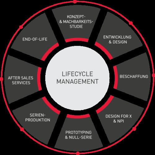 Hadimec AG: Ihr Partner für Lifecycle Management